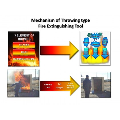 Fitech 911 -  Throw-in Fire Extinguisher